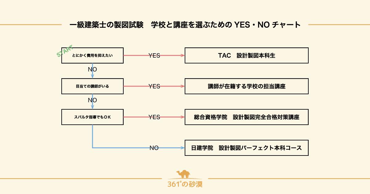 YES・NOチャート